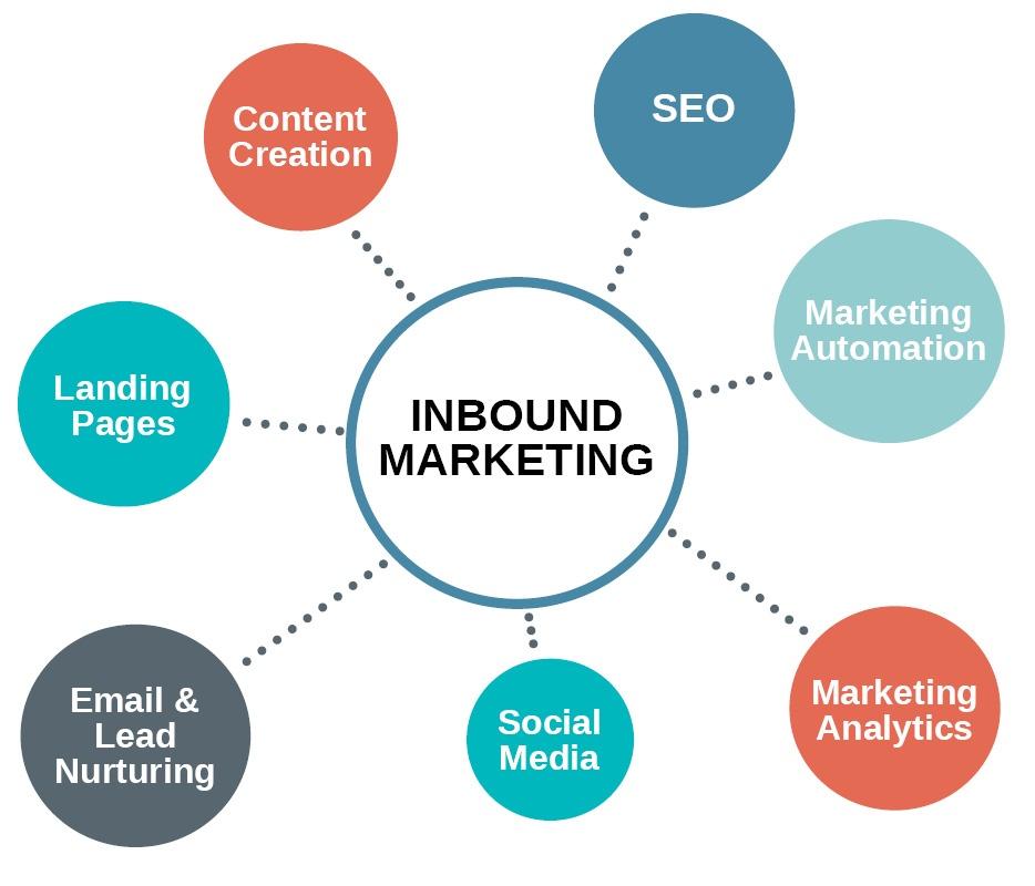 Inbound Marketing Services.jpeg